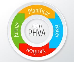 Planificar, Hacer, Verificar y Actuar en IDO 45001